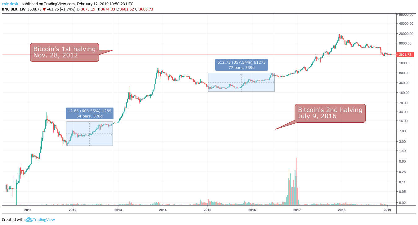 A graph showing how halving affects Bitcoin price
