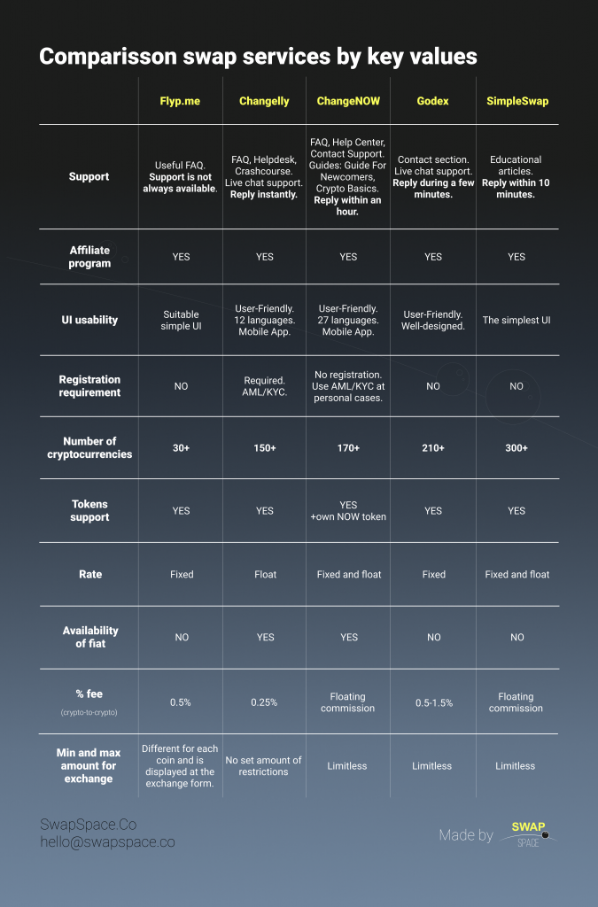 Comparison of SwapSpace partner exchange services