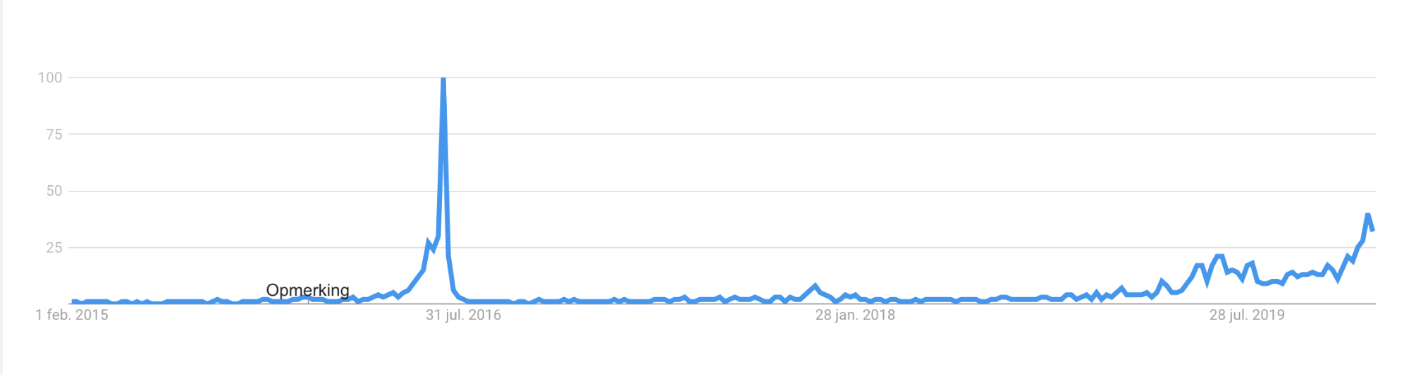 A graph showing how the interest to crypto-related topics grows when <a href=